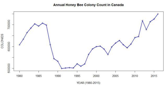 Canada Hive Count: 1980-2016 (Miksha, data:StatsCan)