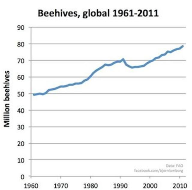 Hives in World